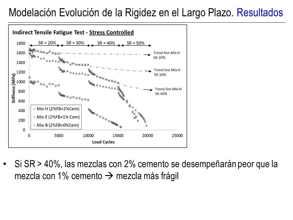 Principales Conclusiones En el largo plazo, la rigidez de la mezcla con AE variará según el estado de tensiones al cual se vea afectado.
