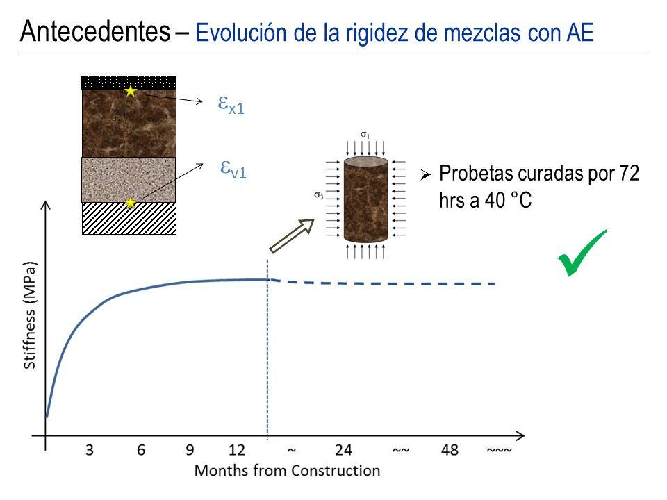 x1 v1 x2 v2 Pérdida de Capacidad de Disipación de Energía Antecedentes – Evolución de la rigidez de mezclas con AE