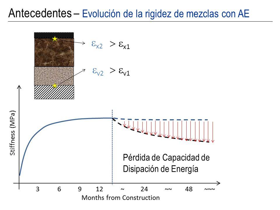 Objetivos Discutir respecto de las variables que afectan la resistencia/rigidez de mezclas estabilizadas con Asfalto Espumado en el largo plazo Cuantificar la evolución de la rigidez en el largo plazo