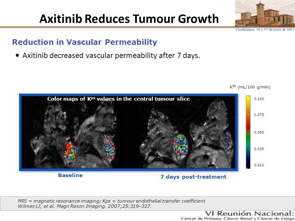 Axitinib Reduces Tumour Growth Axitinib reduced tumour volume in mice.