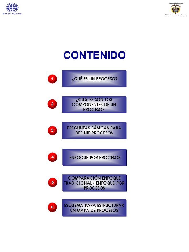 Un proceso es un conjunto de actividades mutuamente relacionadas o que interactúan, las cuales transforman elementos de entradas en resultados.