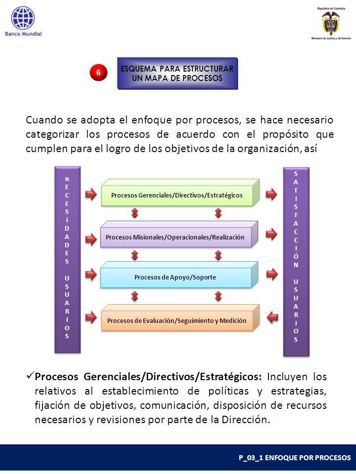Procesos Misionales/Operacionales/Realización: Incluyen todos aquellos que proporcionan el resultado previsto por la entidad en el cumplimiento de su objeto social o de su razón de ser.