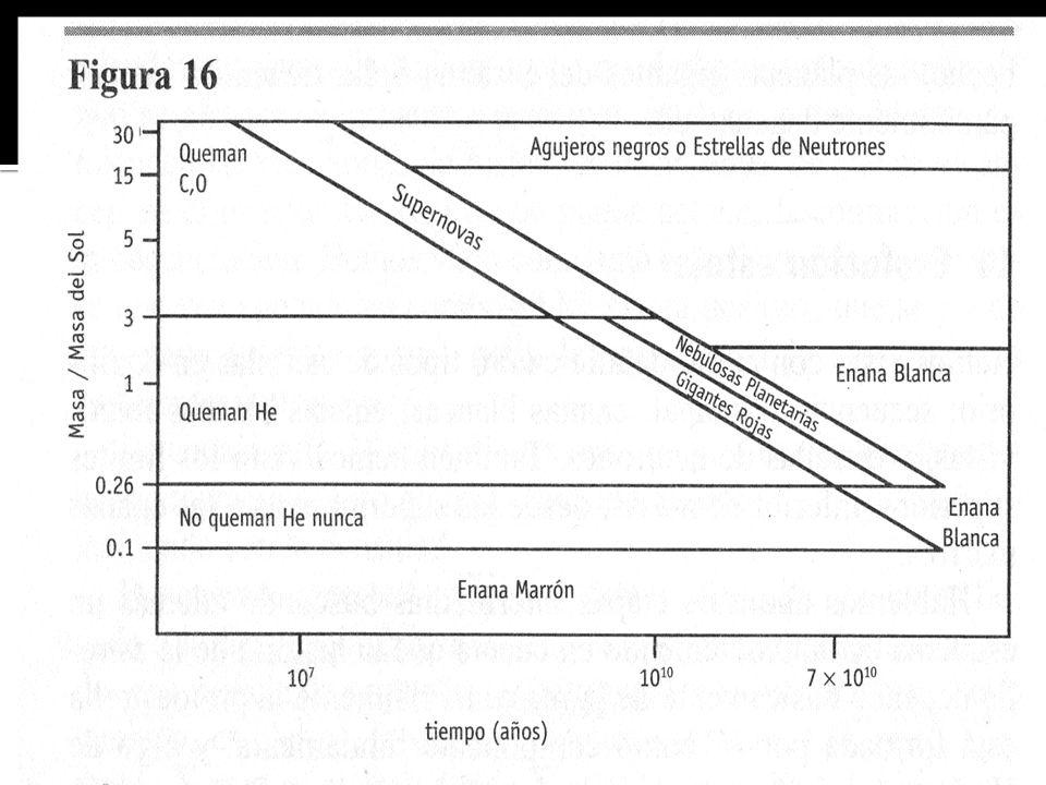 Formación Teoría de la acreción Disco de acreción Centro estrella Material circundante planetas