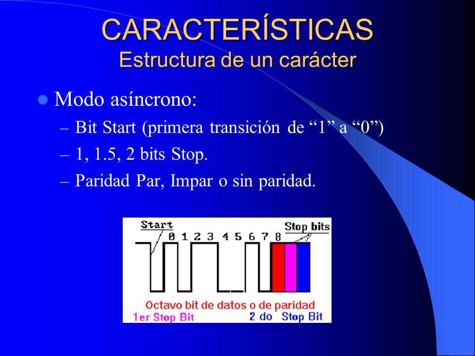 Modo síncrono: – Frecuencia receptor es 16 o 64 mayor que la el emisor.