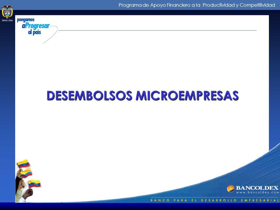 Programa de Apoyo Financiero a la Productividad y Competitividad DESEMBOLSOS MICROEMPRESAS