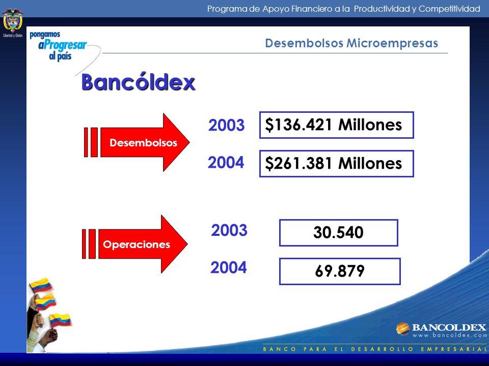 Programa de Apoyo Financiero a la Productividad y Competitividad Desembolsos Microempresas Desembolsos $136.421 Millones $261.381 Millones Operaciones 30.540 69.879 Bancóldex 2003 2004 2003 2004