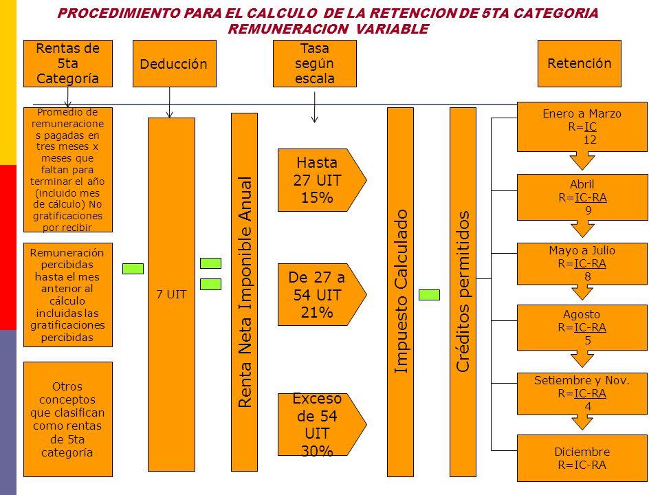 Determinación del Impuesto a la Renta de quinta categoría del 2011 Remuneración fija El Sr.