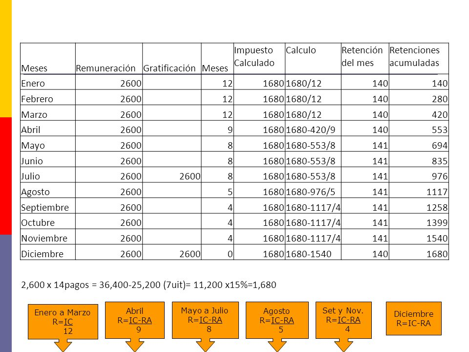Determinación del Impuesto a la Renta de quinta categoría del 2011 Remuneración variable Un trabajador viene laborando desde enero del año octubre del 2010.