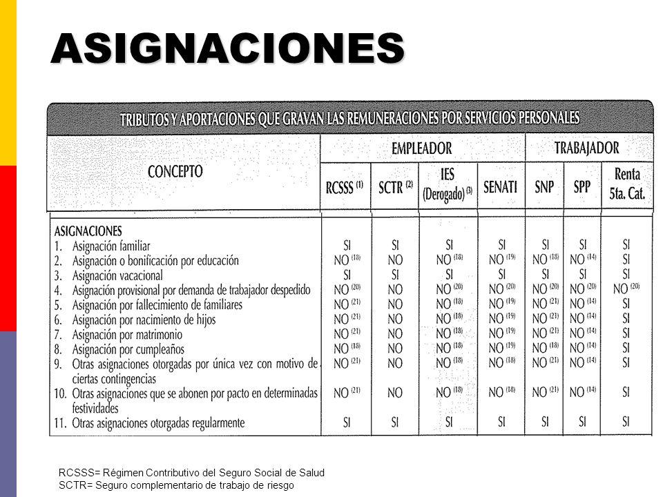 BONIFICACIONES RCSSS= Régimen Contributivo del Seguro Social de Salud SCTR= Seguro complementario de trabajo de riesgo