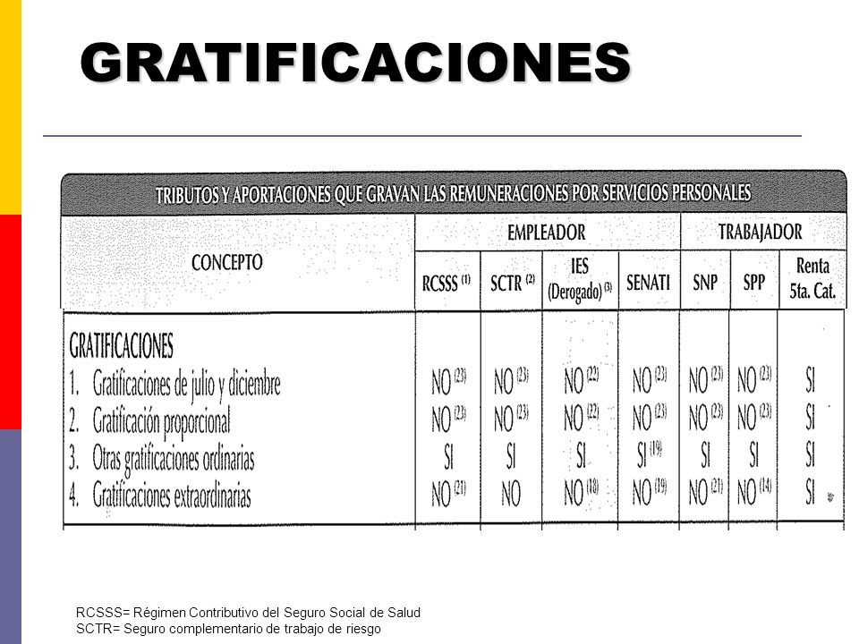 INDEMNIZACIONES RCSSS= Régimen Contributivo del Seguro Social de Salud SCTR= Seguro complementario de trabajo de riesgo