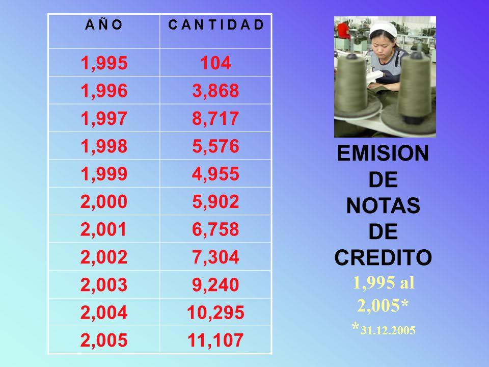 EMISION DE CHEQUES NO NEGOCIABLES 1,995 al 2,005* * 31.12.2005 A Ñ OC A N T I D A D 1,99595 1,9963,767 1,9978,689 1,9985,671 1,9994,998 2,0005,906 2,0016,819 2,0027,346 2,0039,238 2,00410,396 2,00512,339