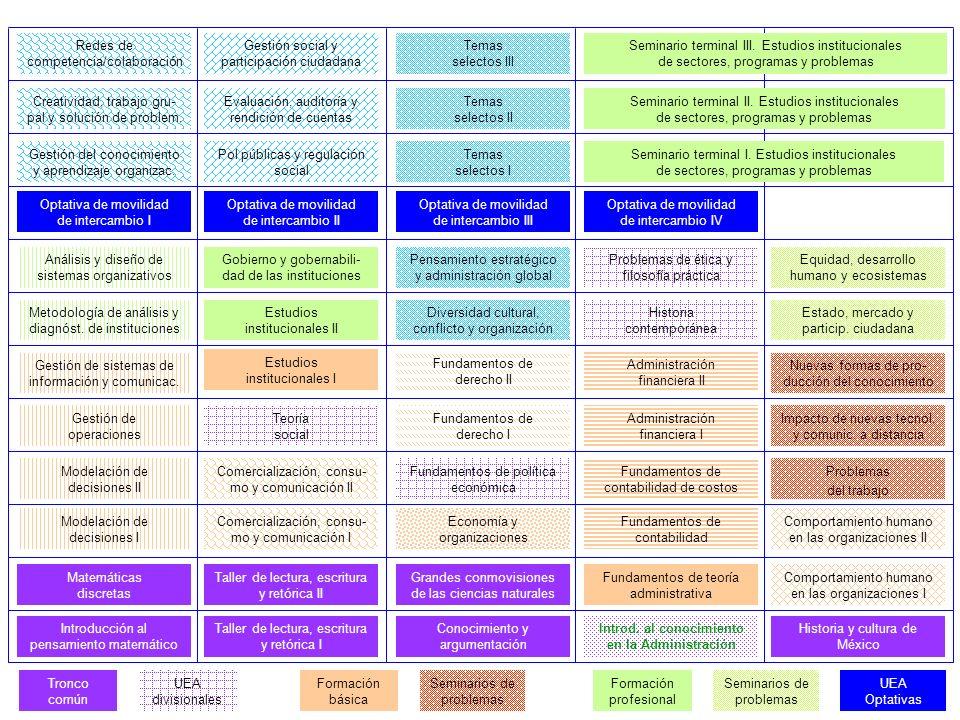 Estudios institucionales II Metodología de análisis y diagnóst.
