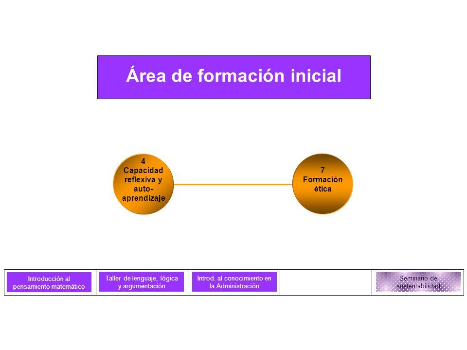 Comportamiento humano en las organizaciones I Comportamiento humano en las organizaciones II Comercialización, consu- mo y comunicación I Comercialización, consu- mo y comunicación II Fundamentos de contabilidad Fundamentos de contabilidad de costos Administración financiera I Administración financiera II Fundamentos de teoría administrativa Estudios institucionales I Pensamiento estratégico Economía y organizaciones Fundamentos de política económica Fundamentos de derecho I Fundamentos de derecho II Área de formación básica Modelación de decisiones I Modelación de decisiones II Gestión de operaciones Gestión de sistemas de información y comunicac.