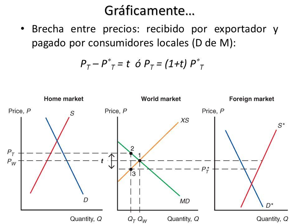 Efectos de un arancel: equilibrio mundial precio doméstico (de P W a P T ) productores domésticos deberían oferta y consumidores domésticos demandarían menos.