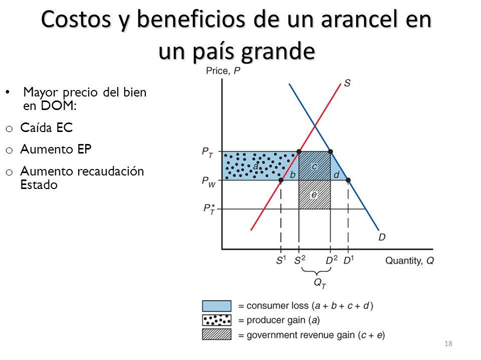 Costos y beneficios de un arancel 19 EFECTO NETO: b y d => pérdida de eficiencia: t distorsiona decisiones de producción y de consumo vs.