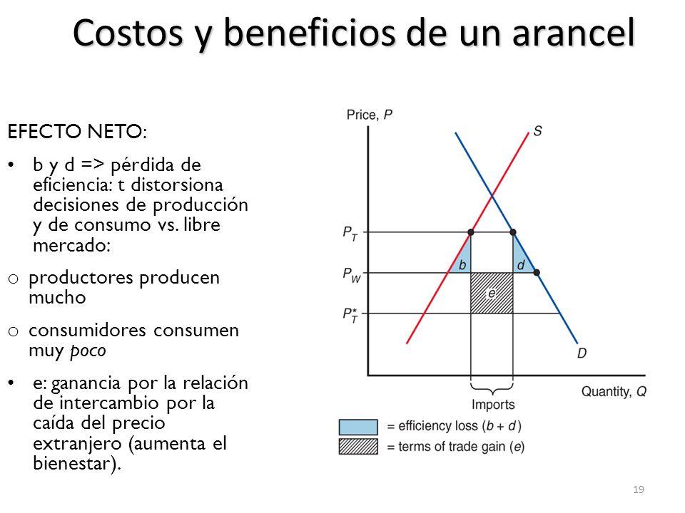 Costos y beneficios de un arancel 20 País grande: efecto sobre bienestar total de la imposición de un arancel es ambiguo.