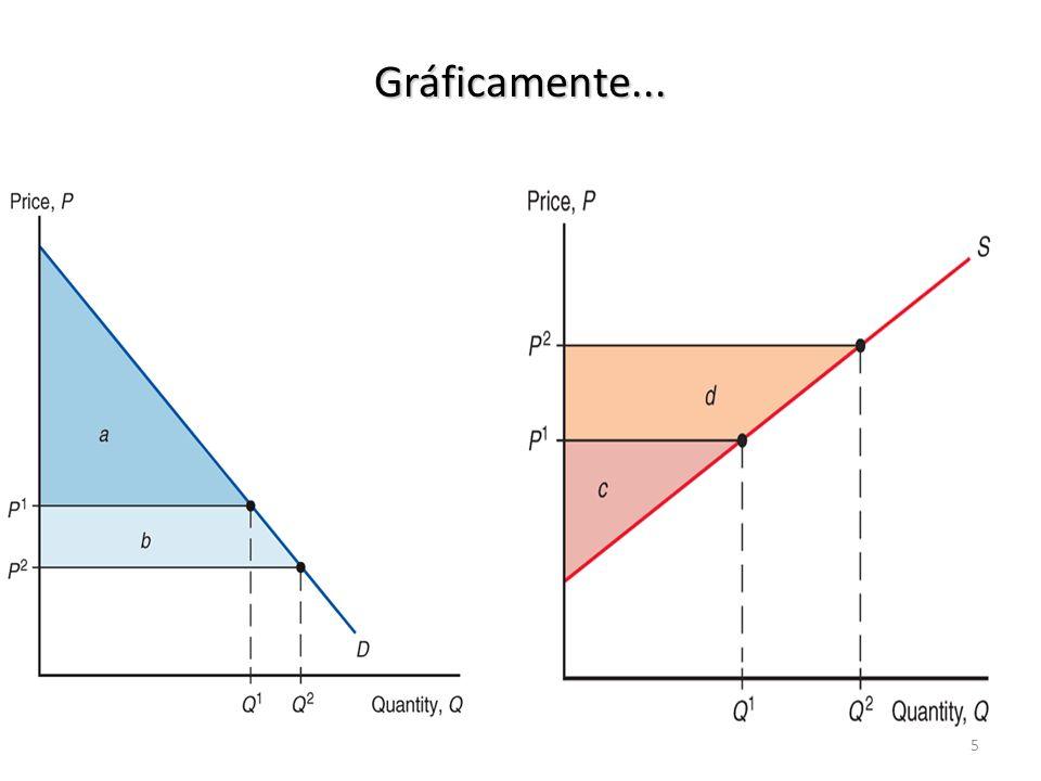 Oferta, demanda y comercio en un sector ¿Cómo afecta un arancel al mercado de trigo.