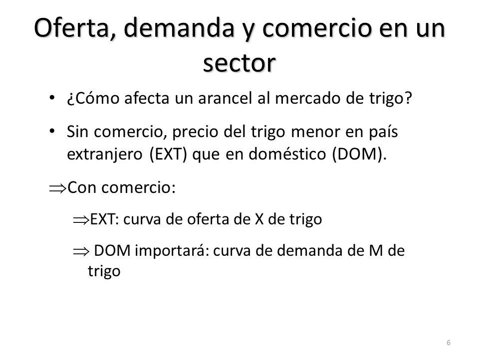 Oferta de exportaciones (EXT) Diferencia, para cada precio, entre: – Q ofrecida por productores extranjeros, y – Q demandada por consumidores extranjeros.