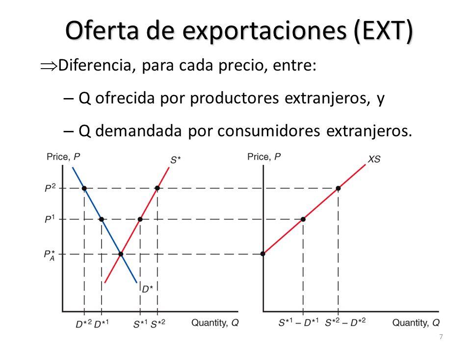 Demanda de importaciones (DOM) Diferencia, para cada precio, entre: – Q demandada por consumidores domésticos, y – Q ofrecida por productores domésticos.