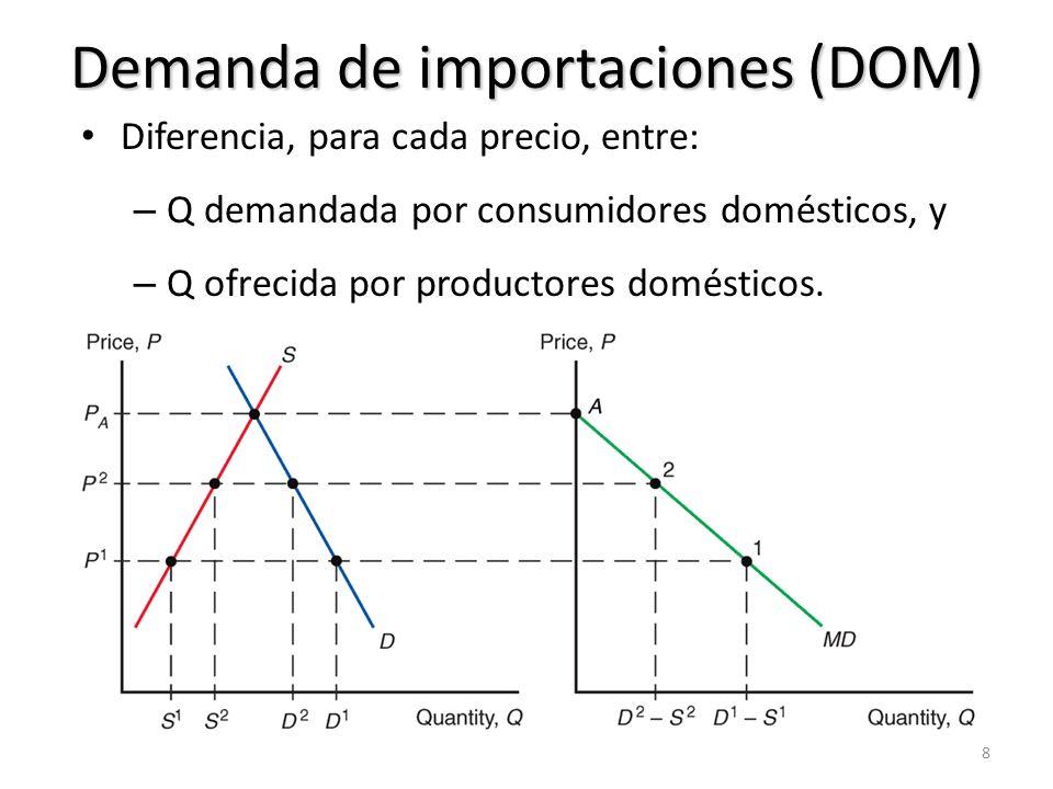 Equilibrio mundial Demanda de M = oferta de X D.DOM – O.