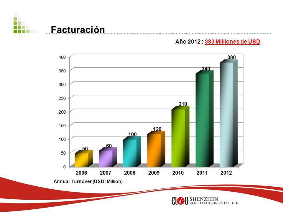 Año 2012 : 380 Milliones de USD Annual Turnover (USD: Million) Facturación
