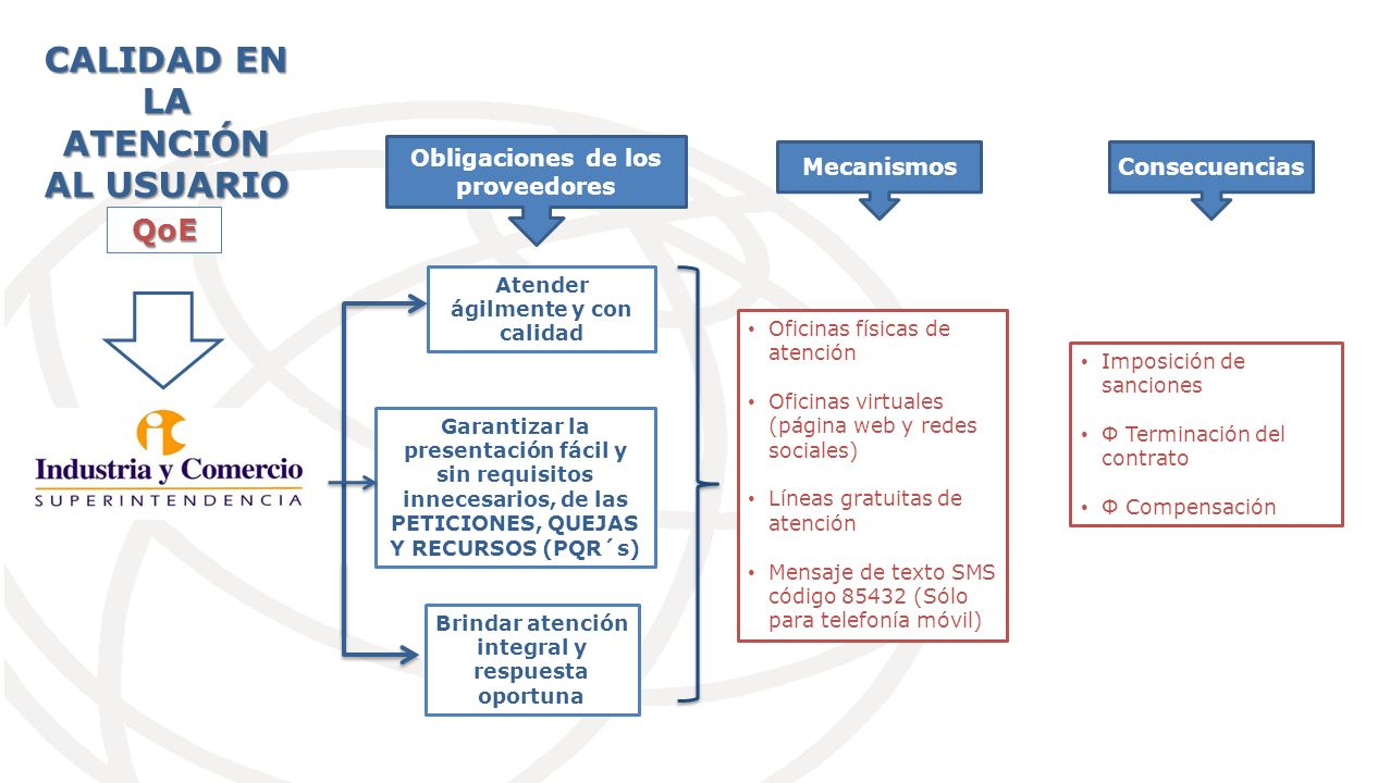 DISTRIBUCIÓN DE LAS SANCIONES IMPUESTAS POR TIPOLOGÍA AÑO 2012 - SECTOR COMUNICACIONES Fuente: Dirección de Investigaciones de Protección al Usuario de Servicios de Telecomunicaciones