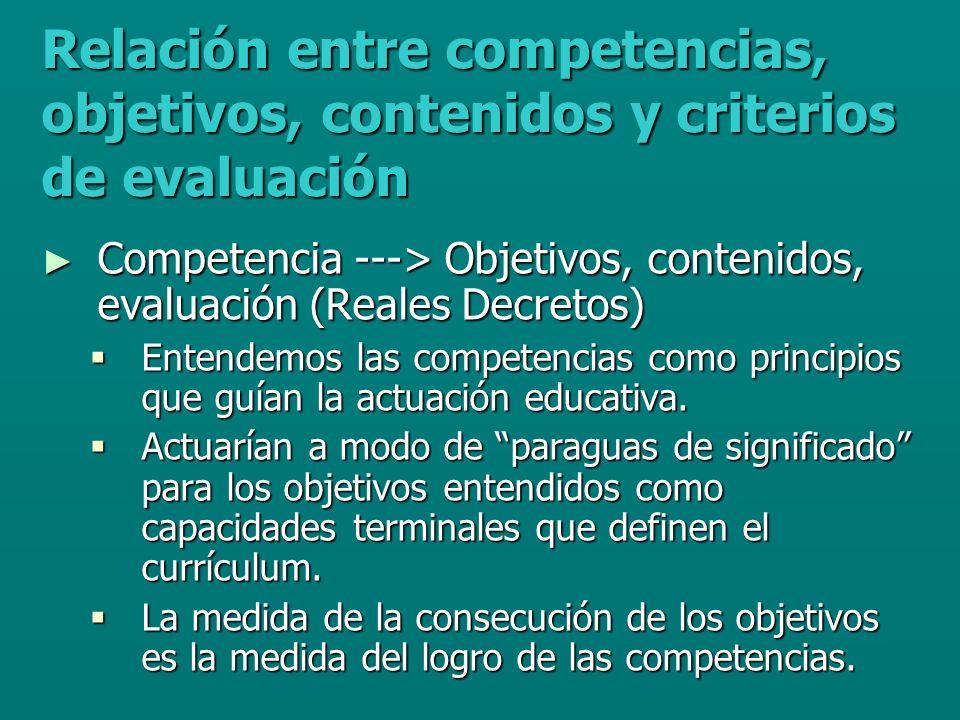 CURRÍCULUMOBJETIVOS CONTENIDOS CONTENIDOS ORIENTACIONES METODOLÓGICAS ORIENTACIONES METODOLÓGICAS EVALUACIÓN EVALUACIÓN COMPETENCIAS MERCADO LABORAL ESPACIO EUROPEO