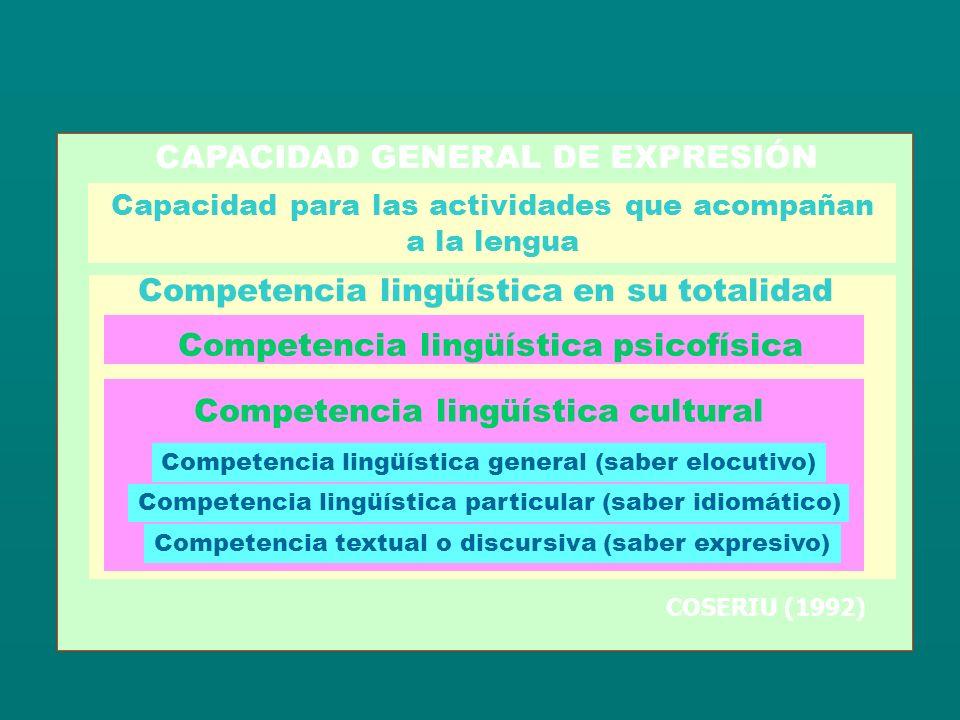 Competencia en comunicación lingüística COMPETENCIA COMUNICATIVA COMPETENCIA LINGÜÍSTICA COMPETENCIA DISCURSIVA COMPETENCIA SOCIAL COMPETENCIA PRAGMÁTICA COMPETENCIA SOCIOLINGÜÍSTICA COMPETENCIA SEMIOLÓGICA COMPETENCIA LITERARIA COMPETENCIA ESTRATÉGICA Canale y Swain, 1996