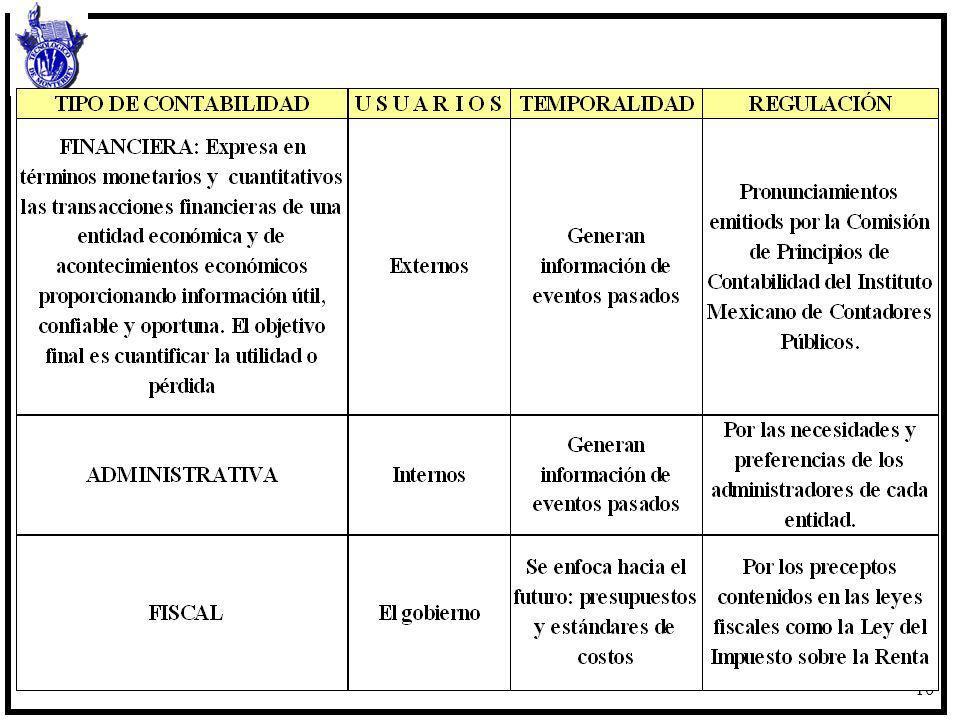 11 Conceptos básicos de información financiera El conocimiento de conceptos, definiciones y reglas que gobiernan una parte de la estructura contable es esencial para comprender las otras y cómo trabajan en conjunto.