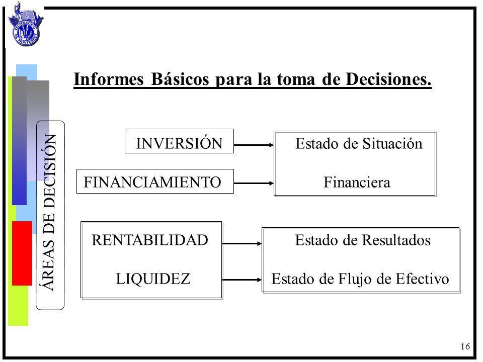 17 INVERSIONES = FINANCIAMIENTO Estado de Situación Financiera (Balance General) Este estado financiero presenta en un mismo reporte la información para tomar decisiones de inversión y de financiamiento, sabiendo los recursos de la empresa deben estar correspondidos con las fuentes para adquirirlos.
