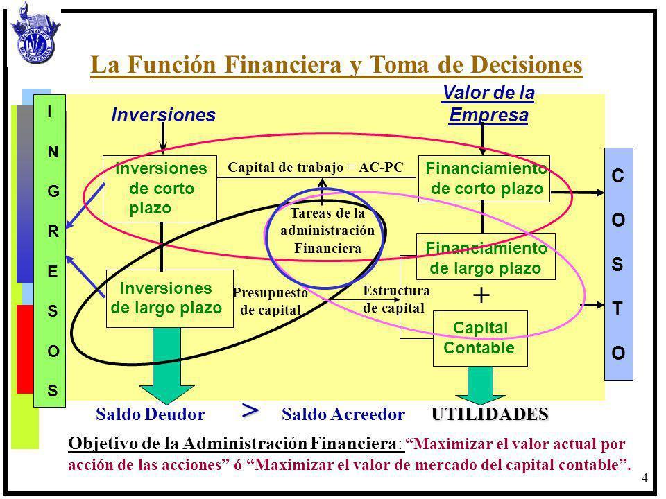 5 Intereses Impuestos Cuentas por x compensar Cobrar Impuestos Deuda CAJA Capital Social Ventas Producto terminado Gtos Admtvos, de operación Prod.