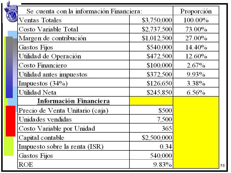 59 Ejercicios: Calcular el punto de Equilibrio operativo en pesos.