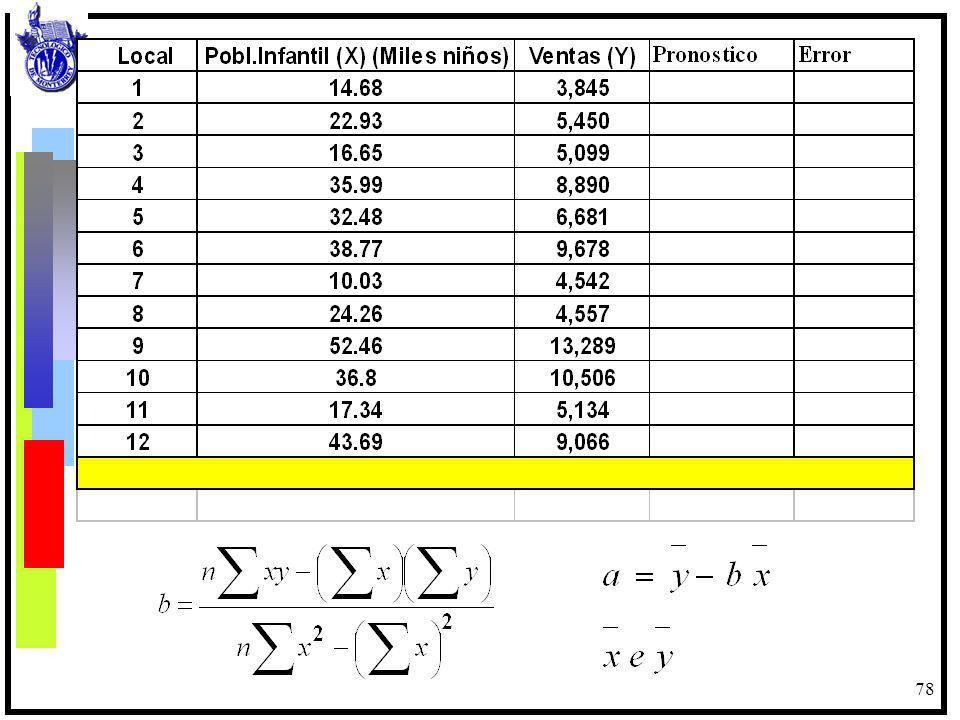 79 Al aplicar los resultados de a y b sobre una población infantil de aproximadamente 40,000 personas, se puede tener el siguiente pronóstico de ventas anuales: y = 1,113.2 + 40 * 212.03 y = 1,113.2 + 8,481.2 = 9,594.4 (Ventas estimadas): Para calcular esta información en excel: 1.