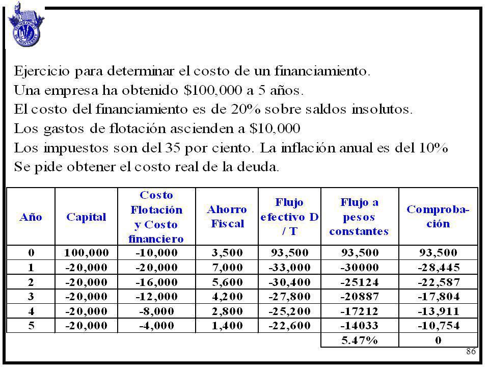 87 Inversión en Activos Fijos La premisa fundamental será contestar ¿vale la pena llevar a cabo una inversión si ésta crea valor para los propietarios.