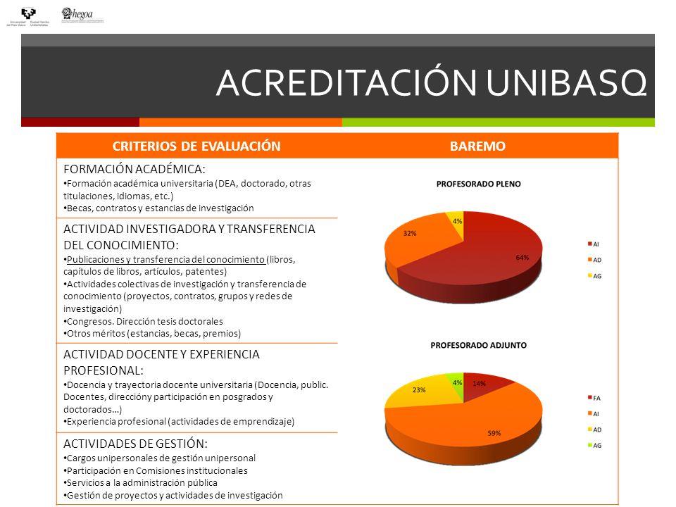 Fundamentos UNIBASQ de Evaluación En los ámbitos de Ciencia y Ciencias de la Salud, se consideran especialmente las publicaciones en revistas de elevada calidad.