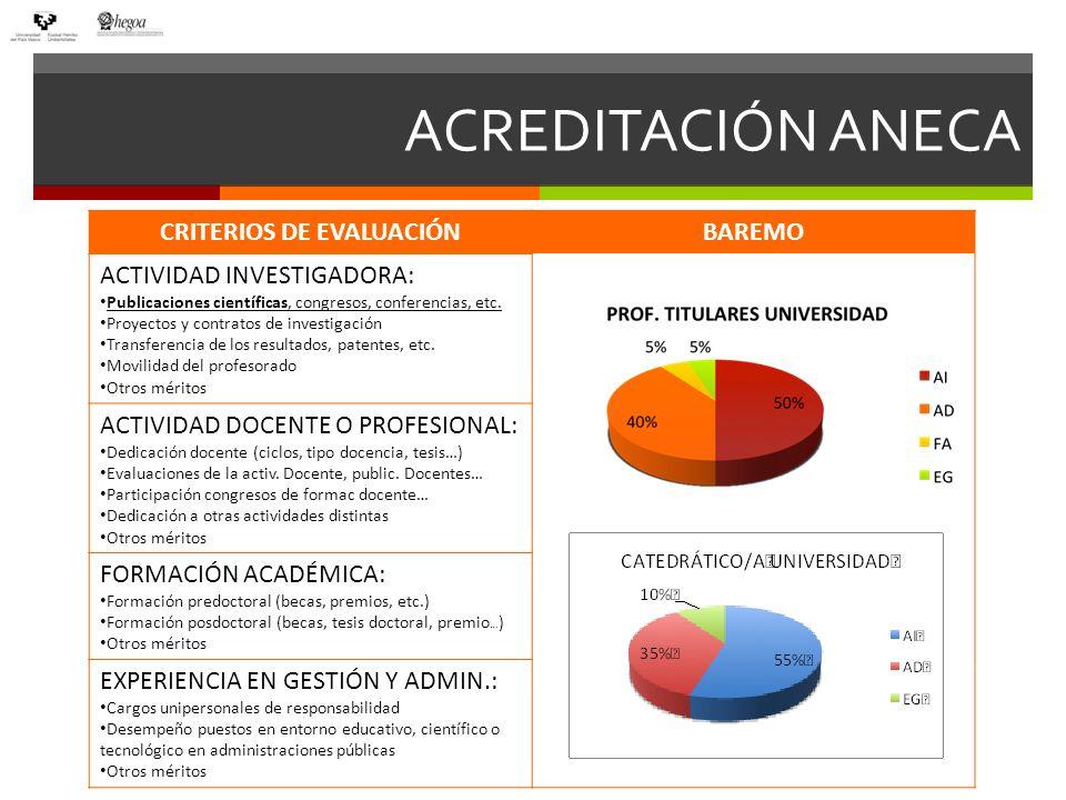 Fundamentos ANECA de Evaluación En los ámbitos de Ciencia y Ciencias de la Salud, se consideran especialmente las publicaciones en revistas de reconocido prestigio.