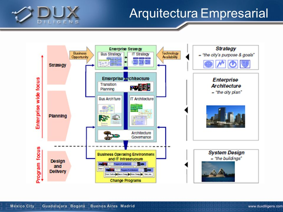20 Business Processes Applications Data IT Infrastructure Orgs & People Enterprise Strategies & Direction Business Processes & Services IT Infrastructure & Services Projects & Initiatives