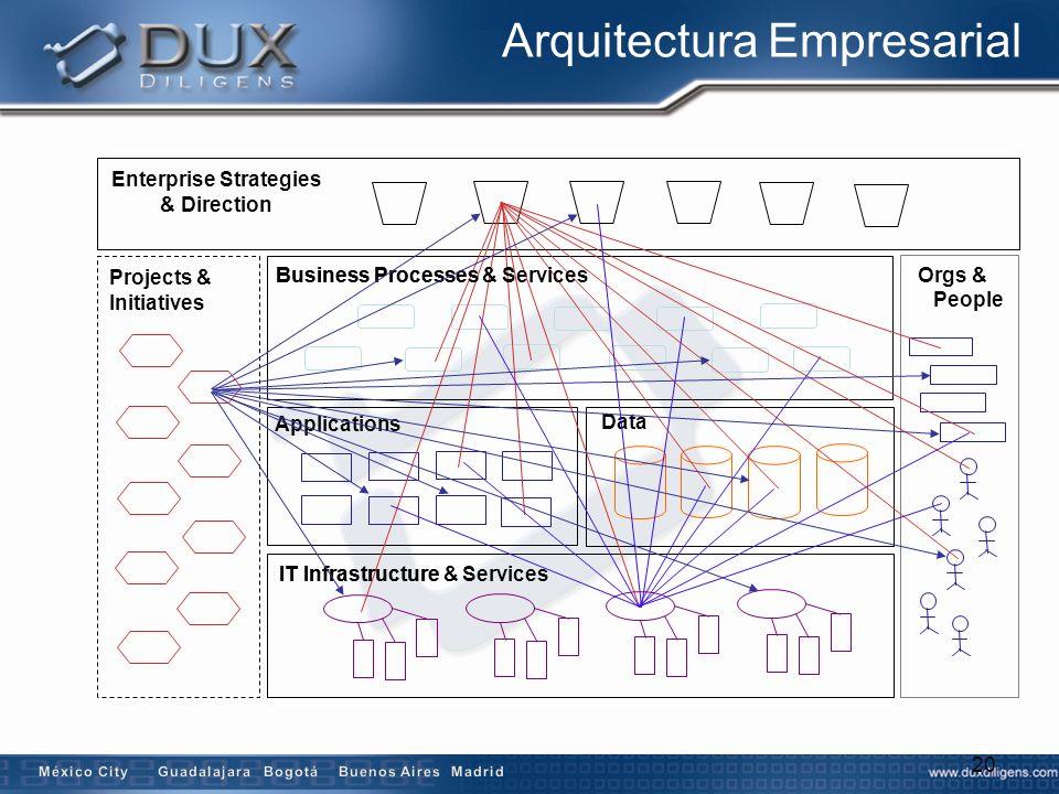 o ¿Qué es Arquitectura Empresarial.