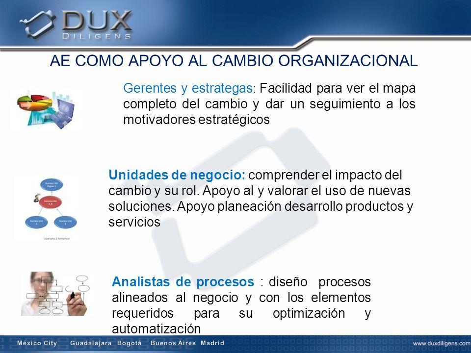 Administradores proyectos y líderes técnicos: claridad y gestión del alcance, identificar interdependencias, apoyo en gobierno.