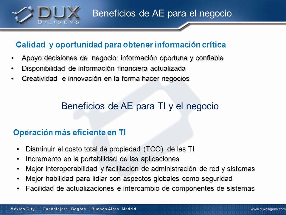Beneficios de AE para TI y el negocio Mejor retorno de la inversión existente para futuras inversiones Adquisiciones menos costosas, más simples y expeditas Reducción de la complejidad de la infraestructura de TIReducción de la complejidad de la infraestructura de TI Maximización del retorno de inversión en la infraestructura de TI existenteMaximización del retorno de inversión en la infraestructura de TI existente Flexibilidad elaborar, comprar y contratar soluciones de TIFlexibilidad elaborar, comprar y contratar soluciones de TI Reducción riesgo global en inversiones nuevas y costos propiedad de TIReducción riesgo global en inversiones nuevas y costos propiedad de TI Simplificación de decisiones de compra, porque la información que gobierna la adquisición está disponible en un plan coherenteSimplificación de decisiones de compra, porque la información que gobierna la adquisición está disponible en un plan coherente Aceleración del proceso de compra – maximizando la velocidad de adquisición y flexibilidad sin sacrificar la coherencia arquitectónicaAceleración del proceso de compra – maximizando la velocidad de adquisición y flexibilidad sin sacrificar la coherencia arquitectónica