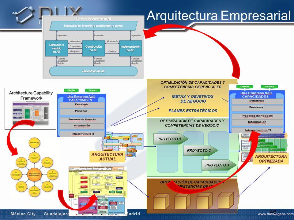 Portfolio de servicios Dux c c ENTRENAMIENTO VALORACIONES NIVEL MADUREZ INNOVACIÓN ESTRATÉGICA ARQUITECTURA EMPRESARIAL GESTIÓN DE TI SEGURIDAD INFORMACIÓN GOBIERNO TI METODOLOGIAS BPM / SOA / INTEGRACIONES MARCOS / METODOLOGÍAS APOYO APLICACIÓN DE MARCOS Y METODOLOGÍAS MARCOS GOBIERNO AUTOMATIZACIÓN PROCESOS (HERRAMIENTAS) INTEGRACIONES VERTICALES Banca Gobierno Retail Industrias Universidades GESTIÓN DE OPERACIONES DE TELECOMUNICACIONES