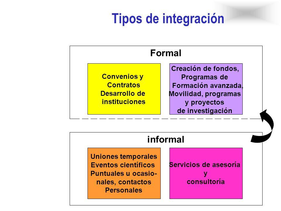 Tipo de Cooperación amplia: Transferencia de conocimiento; asesoría y apoyo Investigación conjunta y construcción de plataformas Tipo de Cooperación focalizada: Transferencia de conocimiento; asesoría y apoyo Integración Informal Integración Formal Grado de Integración ESCENARIOS FLACSO-EULAKS