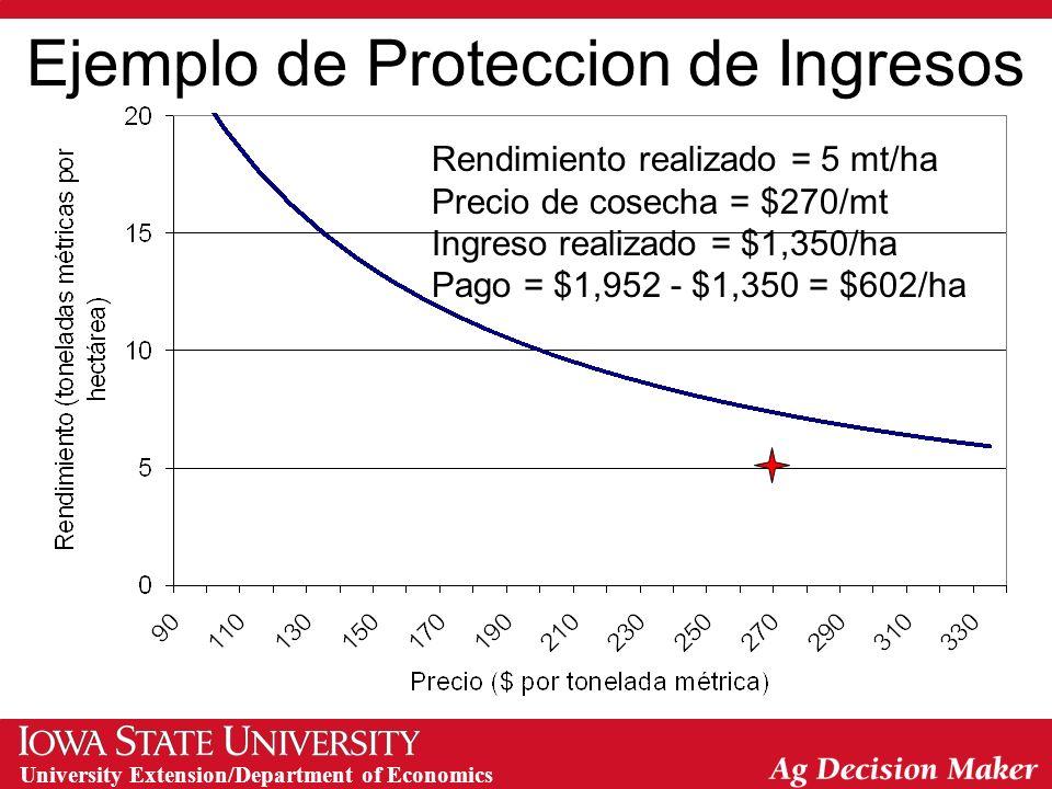 University Extension/Department of Economics Ejemplo de Proteccion de Ingresos Rendimiento realizado = 15 mt/ha Precio de cosecha = $200/mt Ingreso realizado = $3,000/ha Pago = $0