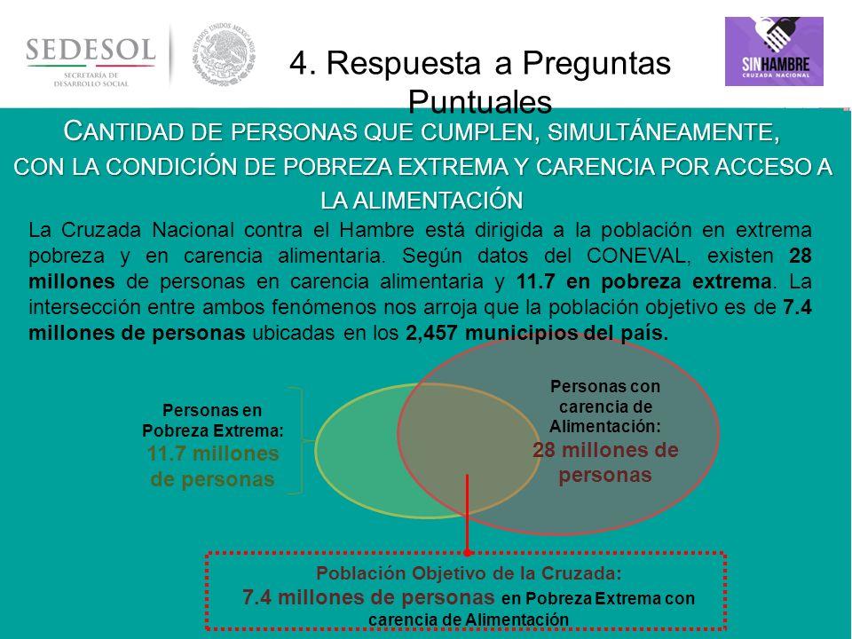 15 IDENTIFICAR QUIÉNES Y CUÁNTOS SON LOS BENEFICIARIOS Índice de Privación Social de la población objetivo CNCH Carencias sociales 4.