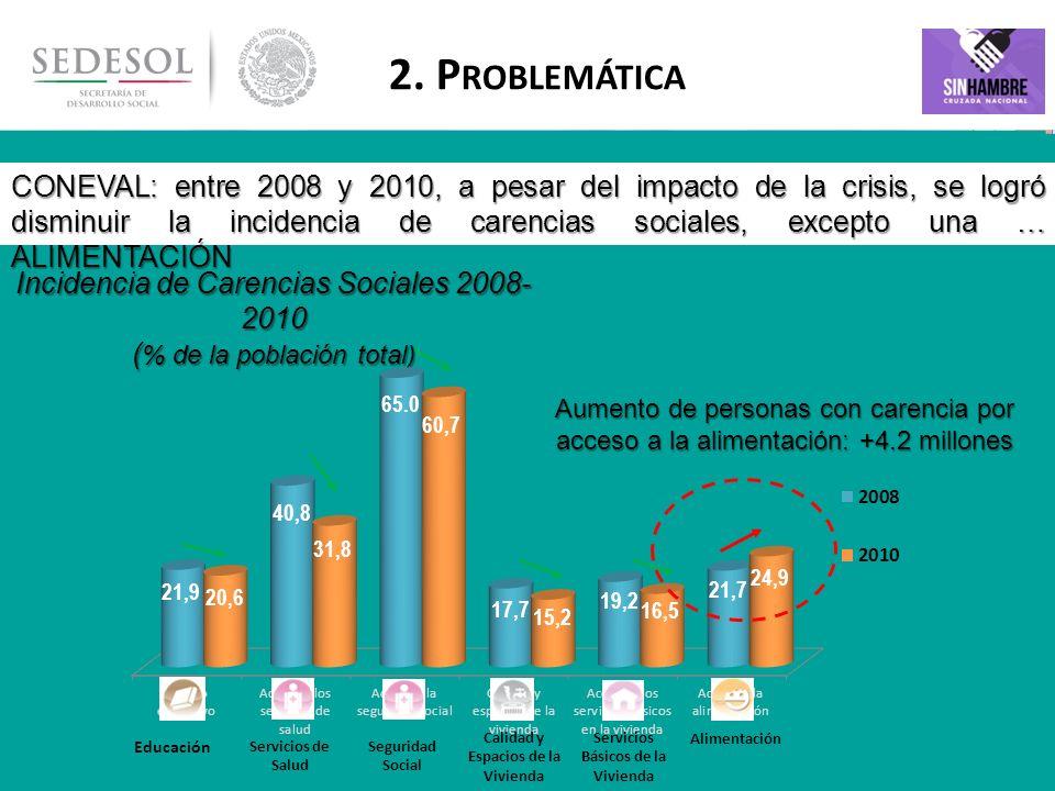 6 Entre 2008 y 2010, además del crecimiento en la carencia por alimentación, se identificó un aumento en la proporción de personas con bajos ingresos Fuente: Estimaciones del CONEVAL con base en el MCS-ENIGH 2008 y 2010 Población debajo de la Línea de Bienestar 2008-2010 ( % de la población total) Población debajo de la Línea de Bienestar Mínimo, 2008-2010 ( % de la población total) Aumento de personas con ingresos debajo de la Línea de Bienestar: +4.8 millones de personas Aumento de personas con ingresos por debajo de la Línea de Bienestar Mínimo: +3.4 millones de personas 2.