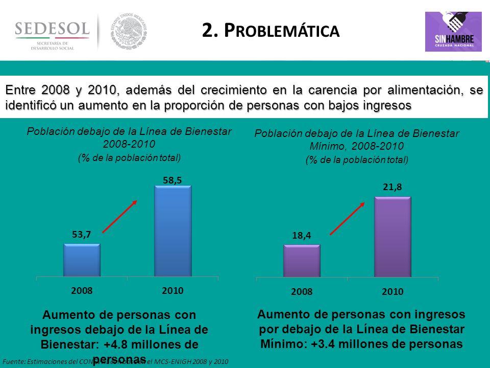 7 La coyuntura 2008-2010 mostró un incremento en la carencia de acceso a la alimentación, derivada de la crisis económico – financiera de 2009, así como de la volatilidad del precio de los alimentos desde 2007.