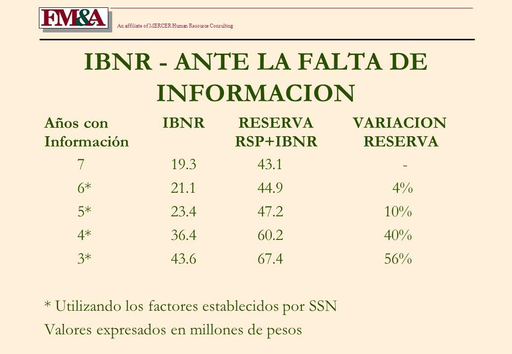 An affiliate of MERCER Human Resource Consulting EFECTOS DE UN AÑO CON CAMBIOS EN LA VALUACION DE RESERVAS DE SINIESTROS