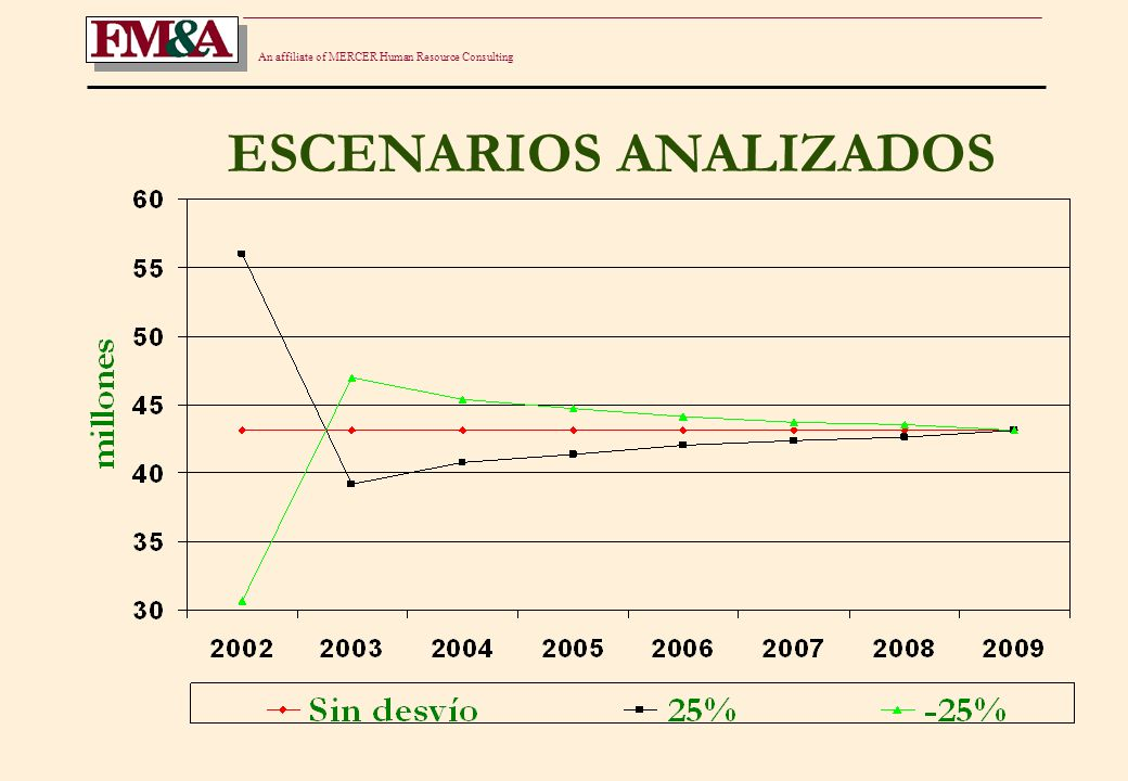 An affiliate of MERCER Human Resource Consulting ESCENARIO I Año RSP IBNR RESERVA COMPARACION 2002 29.8 26.3 56.1130% 2003 23.8 15.4 39.2 91% 2004 23.8 17.0 40.8 95% 2005 23.8 17.7 41.5 96% 2006 23.8 18.2 42.0 98% 2007 23.8 18.6 42.4 98% 2008 23.8 18.8 42.6 99% 2009 23.8 19.3 43.1100% Reserva sin desvíos: 23.8 + 19.3 = 43.1 millones.