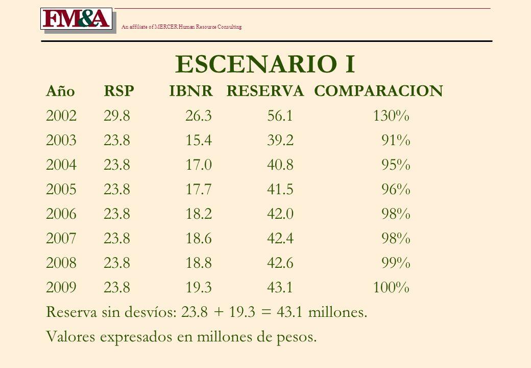 An affiliate of MERCER Human Resource Consulting ESCENARIO II Año RSP IBNR RESERVA COMPARACION 2002 17.8 12.9 30.7 71% 2003 23.8 23.3 47.0 109% 2004 23.8 21.6 45.4 105% 2005 23.8 20.9 44.7 104% 2006 23.8 20.3 44.1 102% 2007 23.8 20.0 43.7 102% 2008 23.8 19.7 43.5 101% 2009 23.8 19.3 43.1 100% Reserva sin desvíos: 23.8 + 19.3 = 43.1 millones Valores expresados en millones de pesos.
