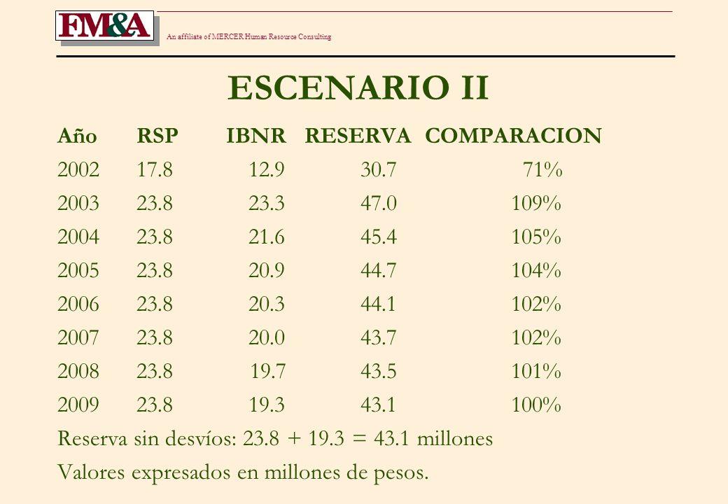 An affiliate of MERCER Human Resource Consulting EFECTOS DE CAMBIOS EN EL REGISTRO DE LA RESERVA DE SINIESTROS